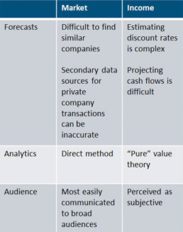 Approach to Value