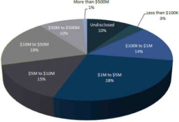 2012 PP Transactions Size Pie Chart