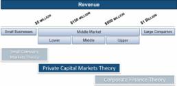 Cap Market Theories