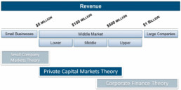 Cap Market Theories
