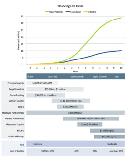 Financing Life Cycle