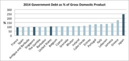 Govt Debt vs GDP