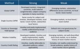 ICOC Methods