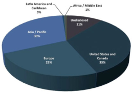 MA Buyer Geography Pie Chart