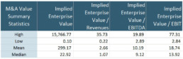 MA Value Summary Stats Spring 2013