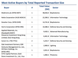 Most Active Buyer Size 2015 6 months