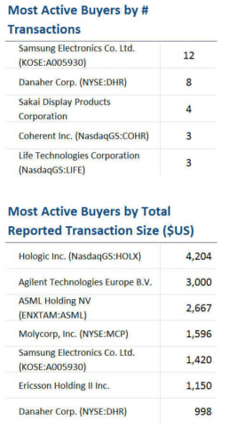 Most Active Buyers