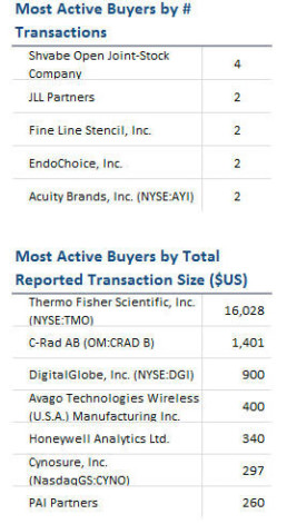 Most Active Buyers Spring 2013