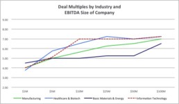 PCOC Deal Multiples Industry Size 2013