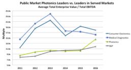 Public Market Leaders Photonics vs OEMS