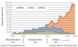 Rare Earths Graph