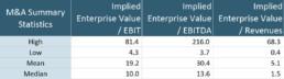 Summary Value Table