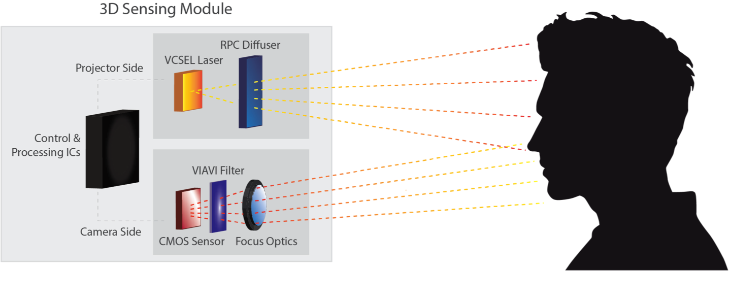 CERES Advises RPC Photonics on its Sale to Viavi Solutions – CERES