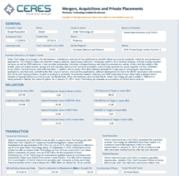 CERES Transaction Database