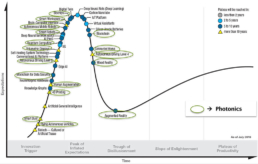 Gartner's 2018 Hype Cycle for Emerging Technologies