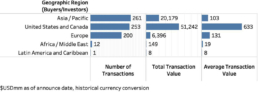 M & A Transactions by Buyer Geography