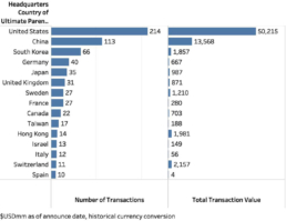 M & A Transaction Volume & Value by Buyer Country