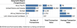 MA Transactions by Target Geography